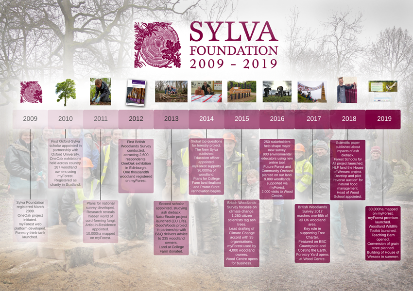 Sylva Foundation 2009-2019