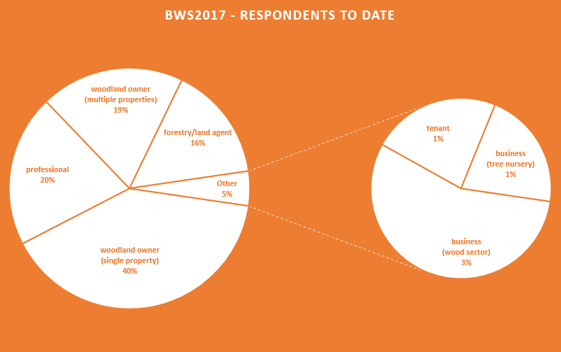 BWS2017-respondents to date