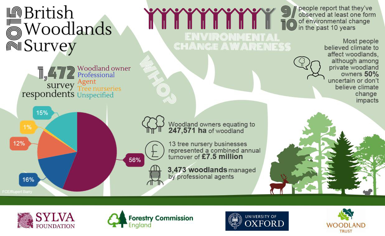 Bristish Woodlands Survey 2015 infographic